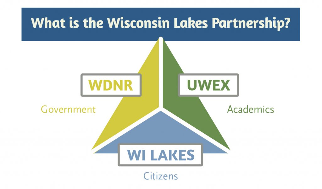 WILAKES_Infographic_Partnership