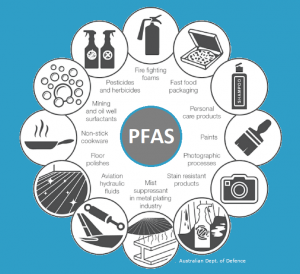 Showing the many sources of PFAS